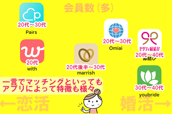福岡でおすすめ婚活アプリ